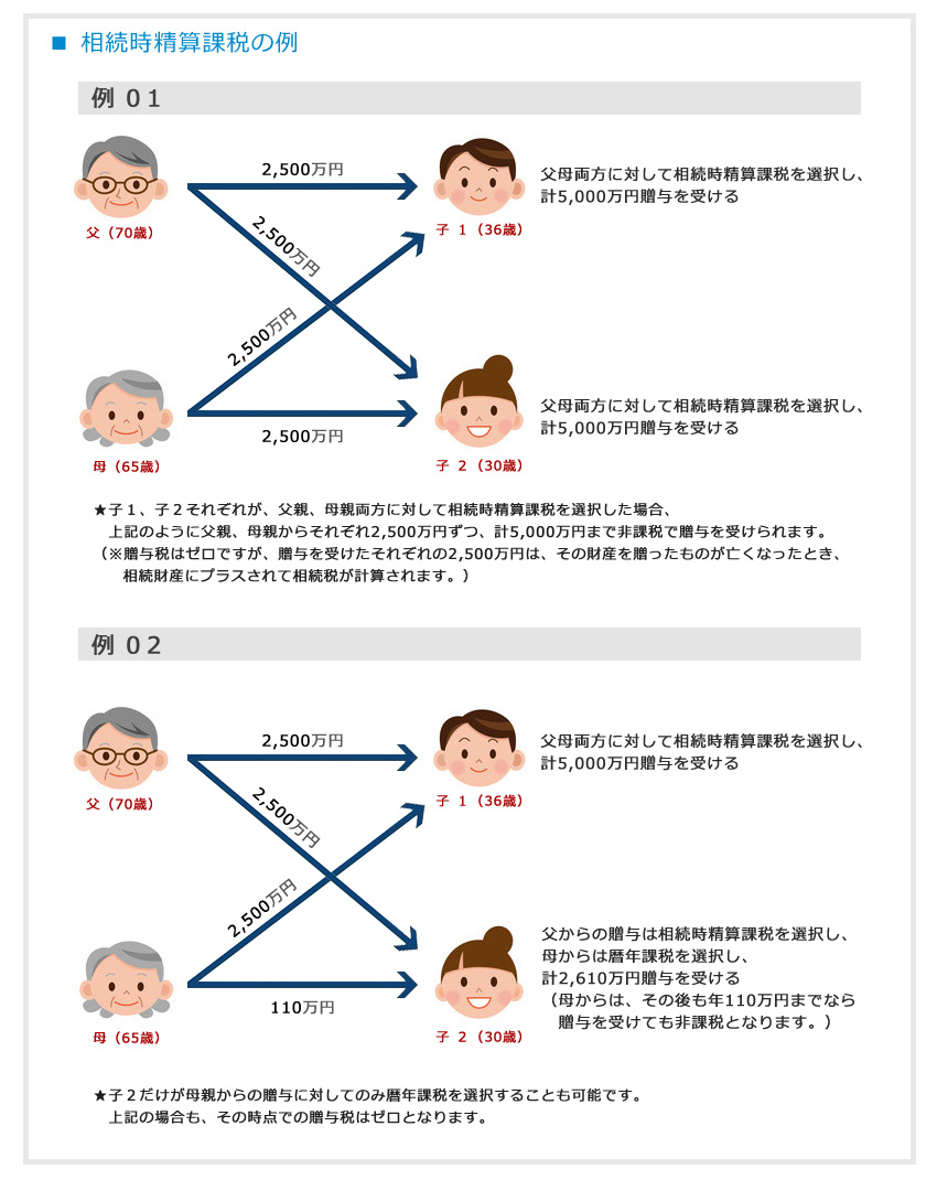 課税方法の選択例